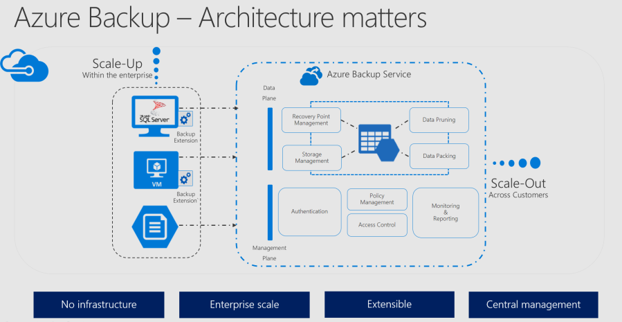 Azure Backup Architecture